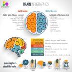 Brain Gym® Atelier pour personne à besoin spécifique
